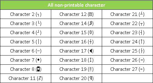 all non-printable character