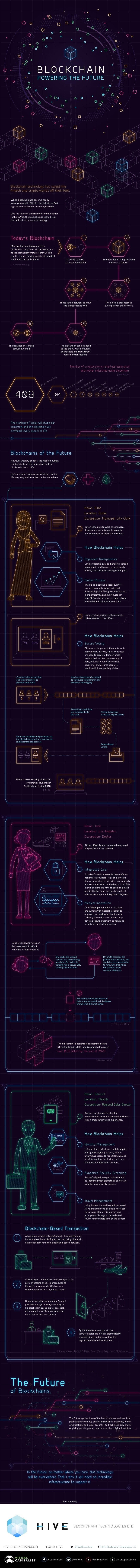 Blockchain: Powering The Future