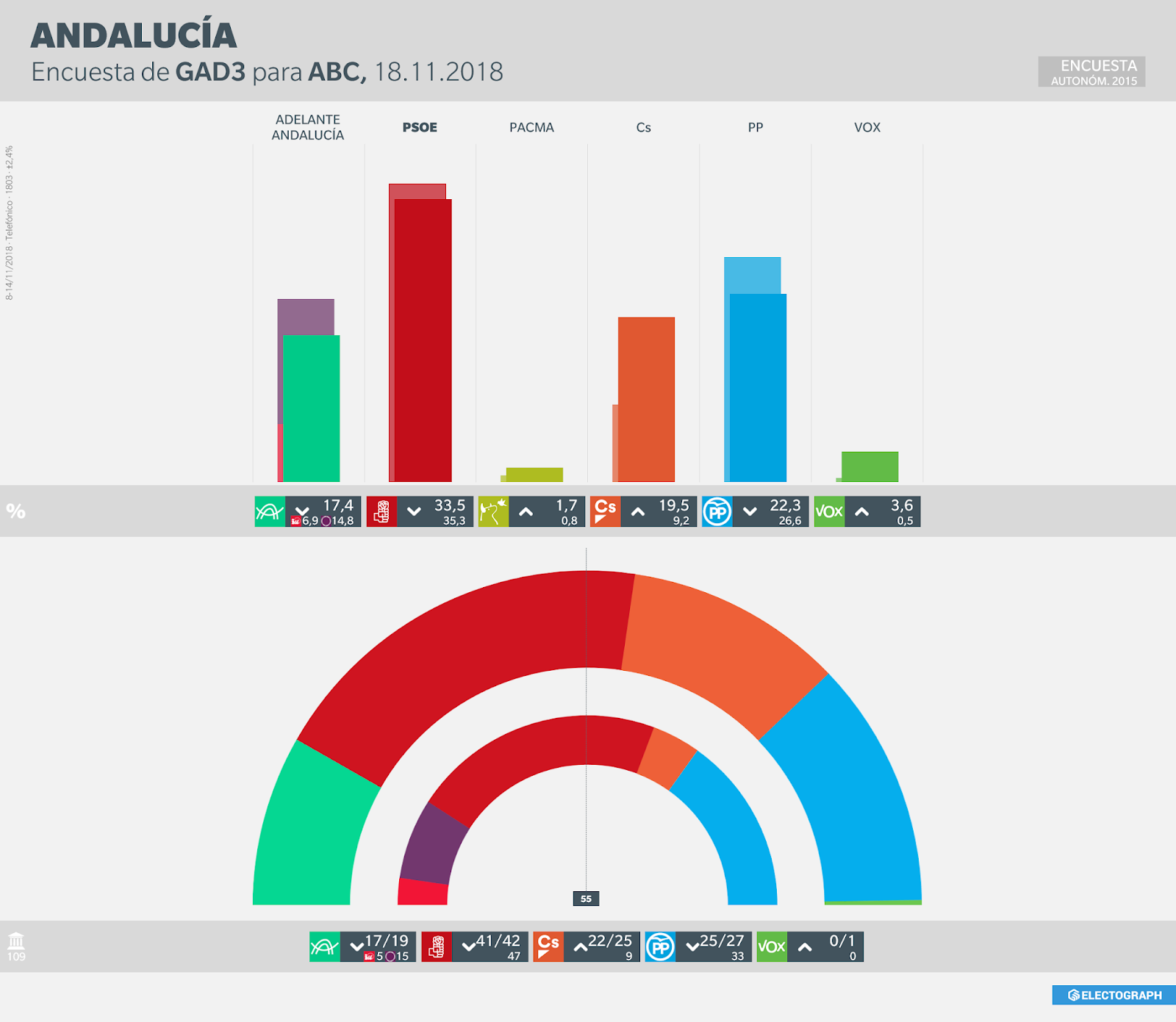 Gráfico de la encuesta para elecciones autonómicas en Andalucía realizada por GAD3 para ABC en noviembre de 2018