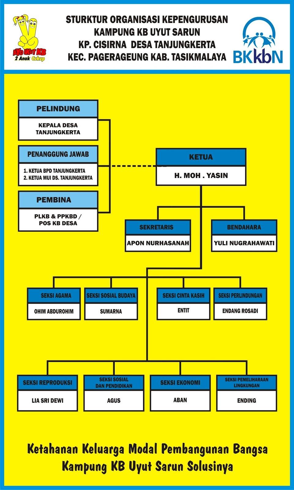 Download Desain Struktur Organisasi Cdr : download, desain, struktur, organisasi, Download, Contoh, Struktur, Organisasi, Kampung, KB.cdr, KARYAKU