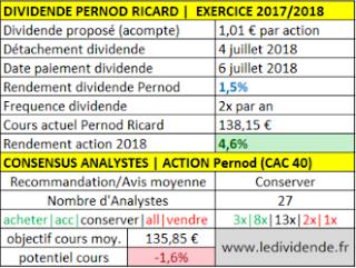 pernod ricard dividende exercice 2018