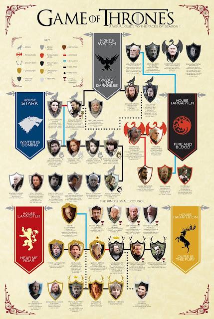 Os Infográficos de Game of Thrones Que Tem de Analisar Antes de Começar a Ver a Temporada Final (Spoilers Alert)