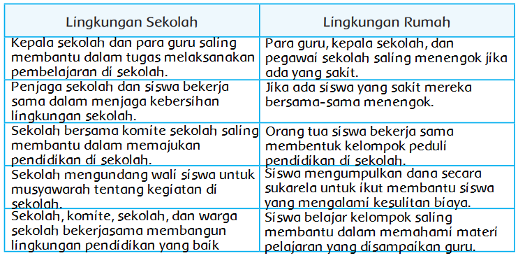 Merajut Semangat Kekeluargaan Dan Gotong Royong Halaman 95 Belajar Kurikulum 2013