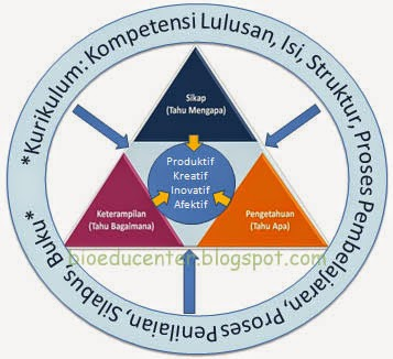 Kurikulum 2013 Biologi sebagai Platform IPA