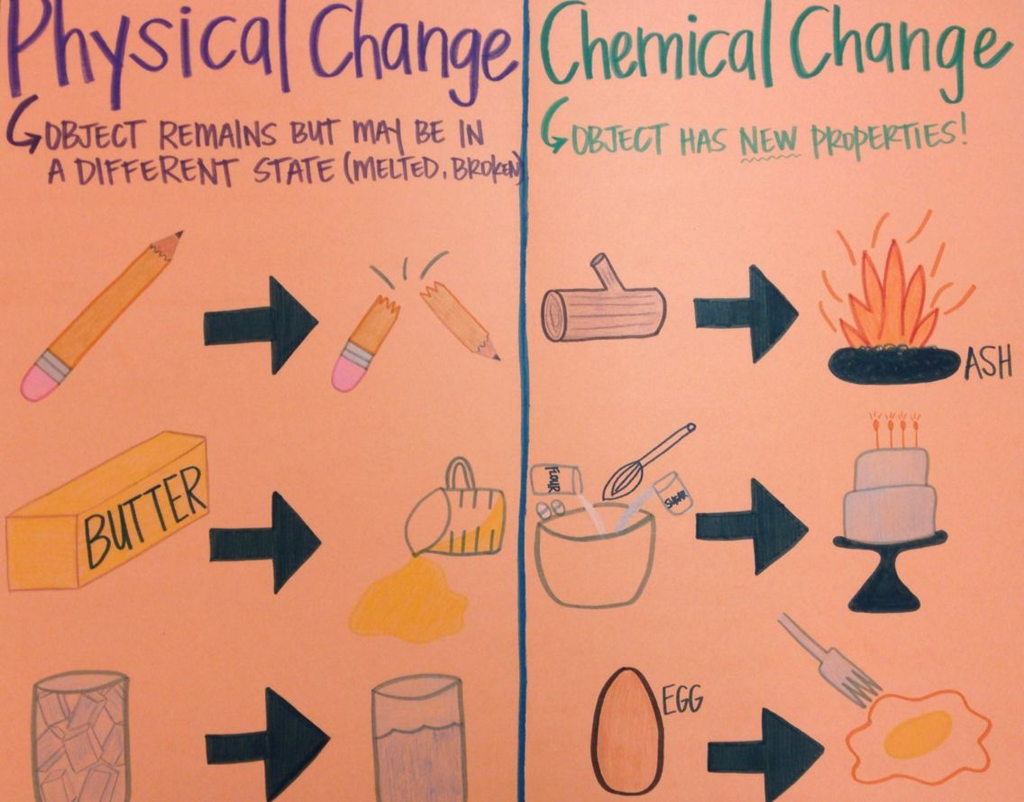 physical or simply inorganic change