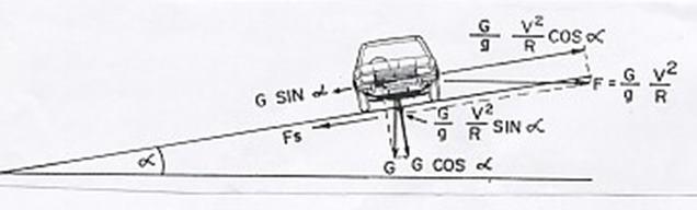 Perencanaan Geometrik Jalan Raya Alinyemen Horisontal