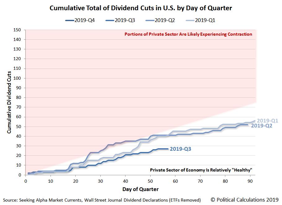 Cumulative Total of Dividend Cuts in U.S. by Day of Quarter, 2019-Q1 vs 2019-Q2 vs 2019-Q3 (QTD), Snapshot on 26 August 2019