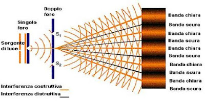 Natura duale della luce: esperimento italiano conferma