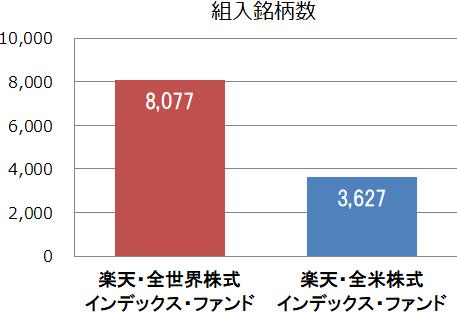 楽天・全世界株式インデックス・ファンドと楽天・全米株式インデックス・ファンドの組入銘柄数比較