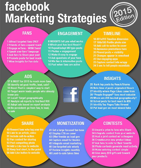 Infographic of facebook marketing strategies