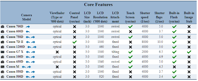 Canon Eos 600D and 700D Shared Features