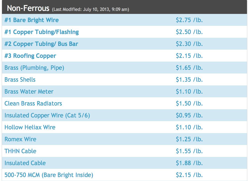 Today Scrap Metal Prices
