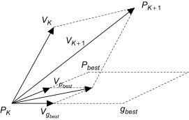 particle swarm optimization and Genetic algorithm