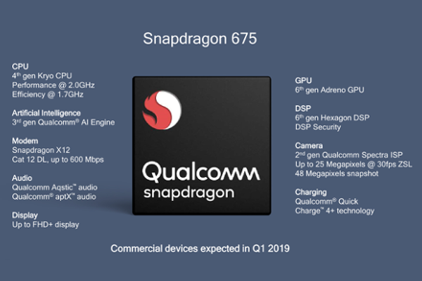 Qualcomm launches Snapdragon 675 Mobile Platform with support for FHD+ display, Triple camera and Quick Charge 4+