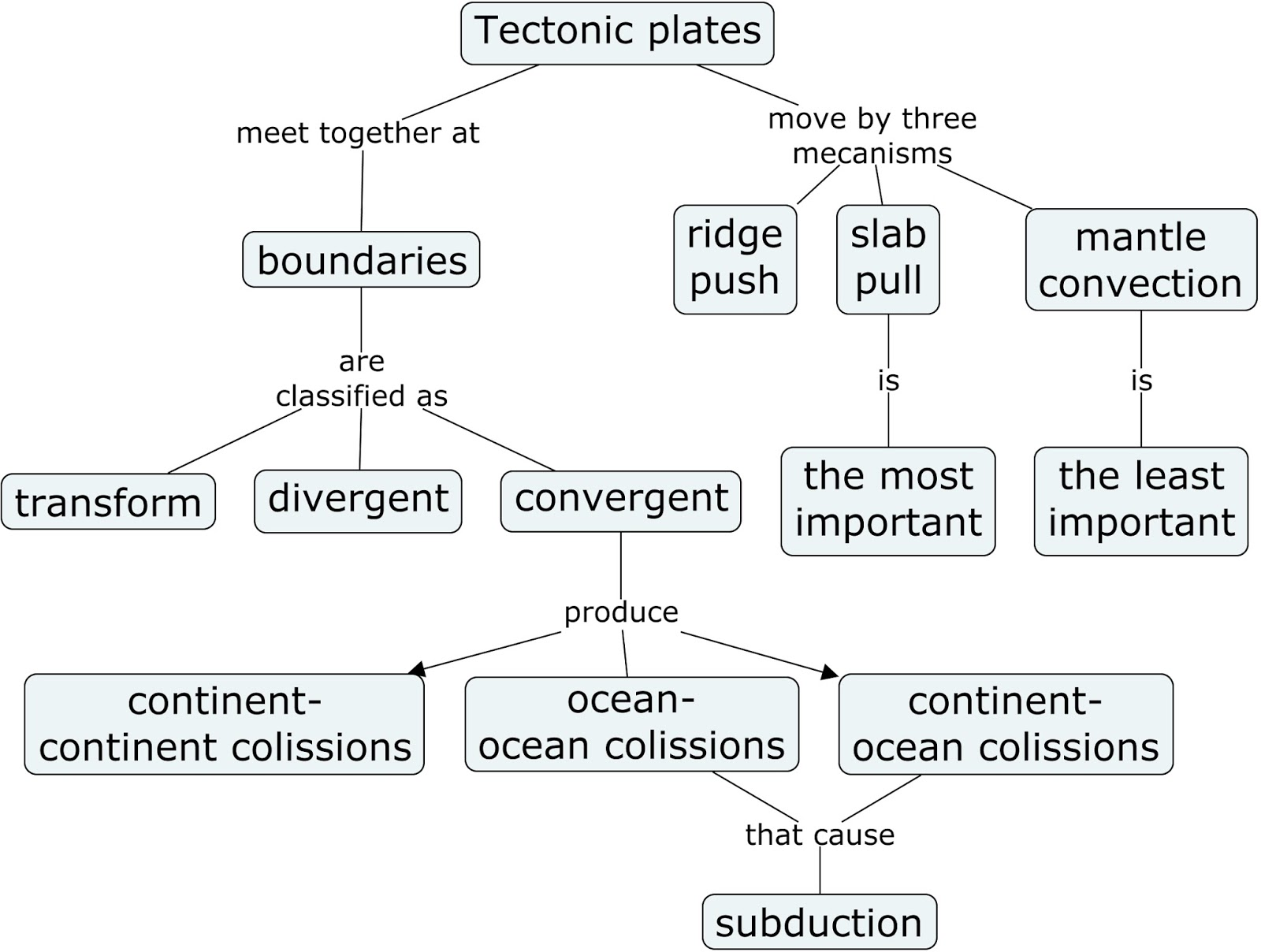 100+ [ Continents And Oceans Worksheet 2nd Grade ] | Jellyfish ...