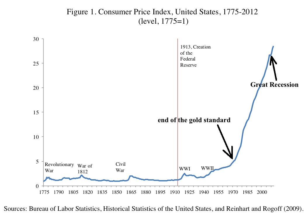 Table – historic inflation United States (CPI) – by year