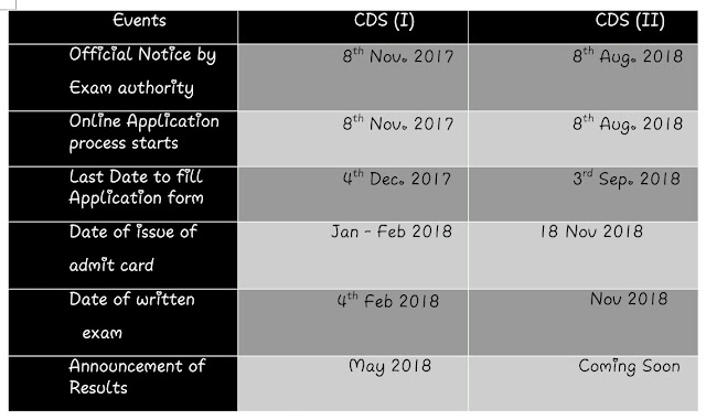 CDS 2018 Online Application Form