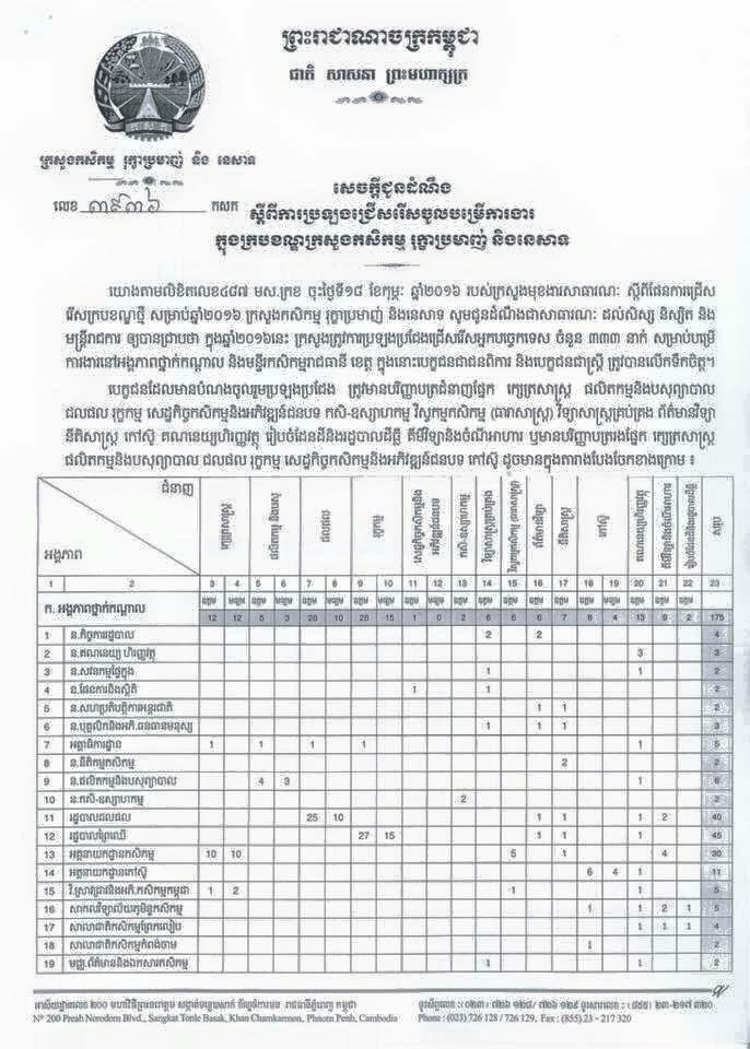 http://www.cambodiajobs.biz/2016/05/333-staffs-ministry-of-agriculture.html
