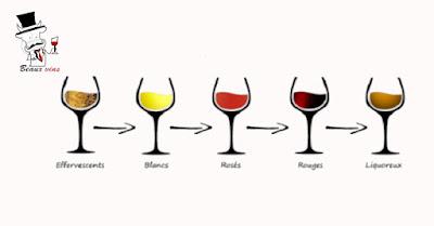 Blog vin Beaux-Vins ordre dégustation vin vins oenologie
