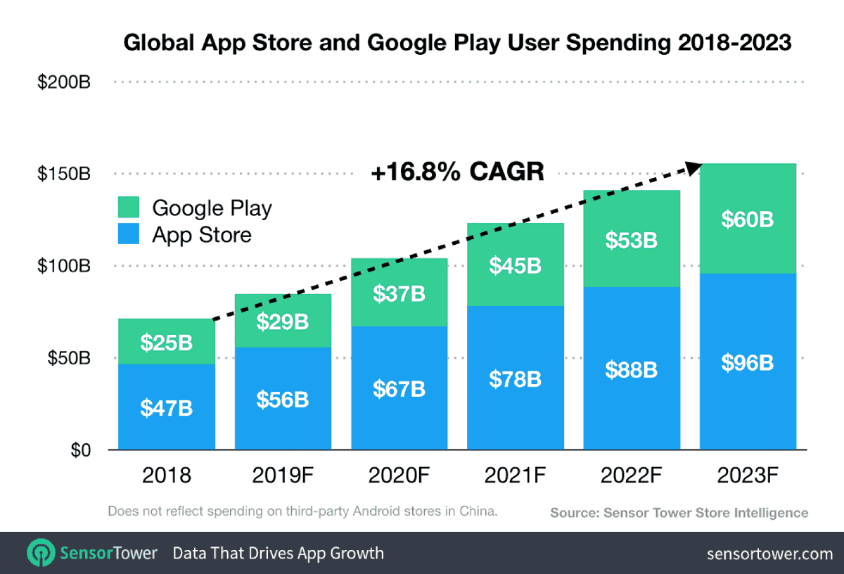 App Spend Across Apple App Store and Google Play Will Reach $156 Billion by 2023: Claimed a new study
