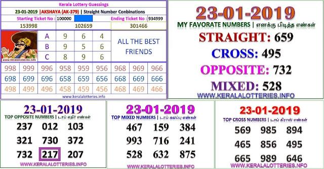 Akshaya AK-379 Kerala lottery abc guessing by keralalotteries.info