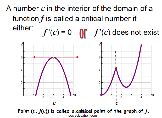 Critical Points ,Point of Inflection , Slope of the Tangent Line,