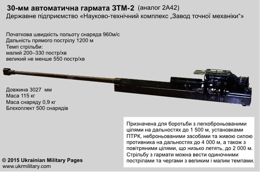 30-мм автоматична гармата ЗТМ-2