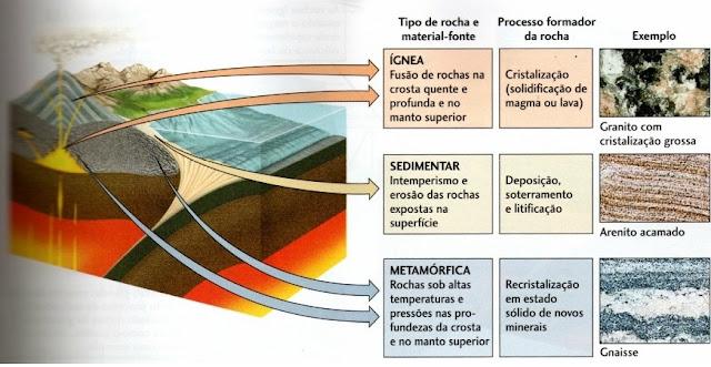 Resultado de imagem para TIPOS DE ROCHAS
