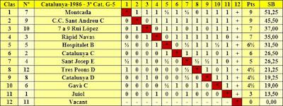 Clasificación final por orden de puntuación del Campeonato de Catalunya 3ª Categoría Grupo 5 1986