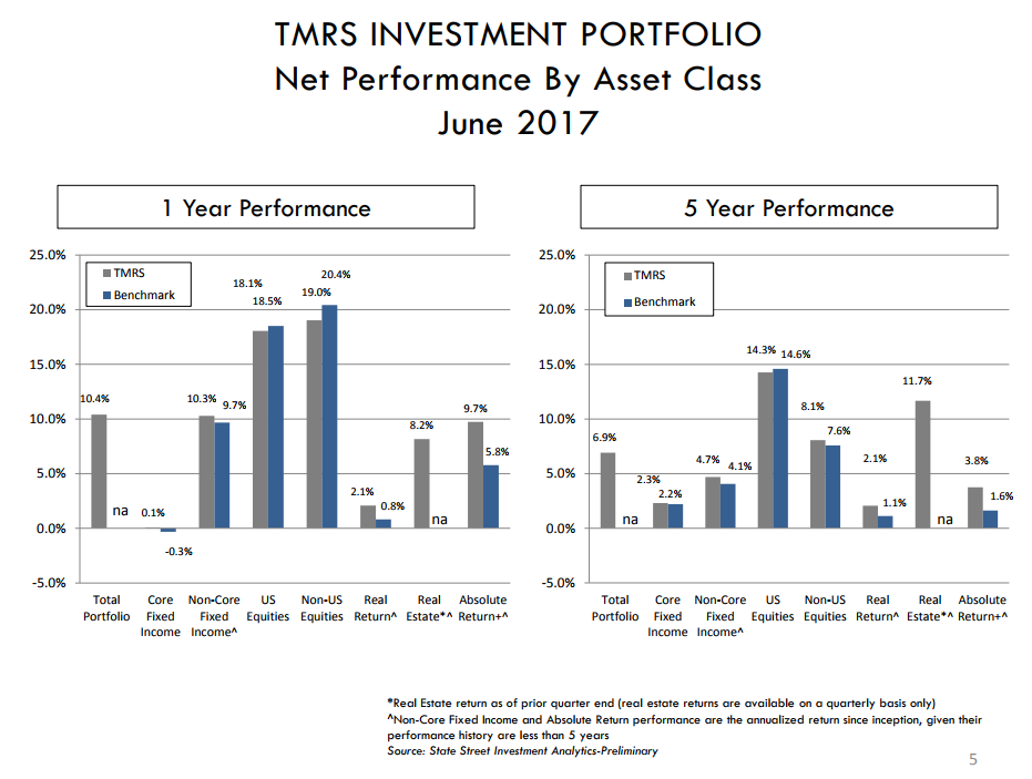 georgetownwatchdog tmrs investments tracking stock market