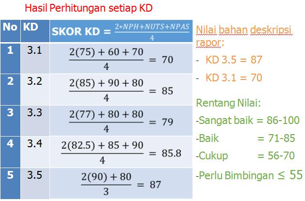 gambar hasil perhitungan KD