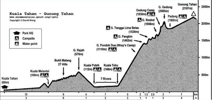 Gunung Tahan Track