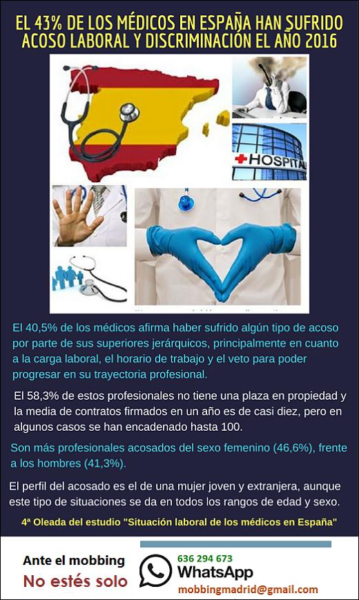 MobbingMadrid El 43% de los médicos en España han sufrido acoso laboral y discriminación el año 2016