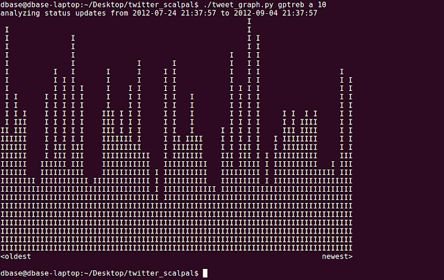 command line graph of twitter activity