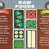 Find out more about Raw Food Diet