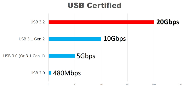 USB 3.2 Ab 20GBPS ki Speed se Hoga Data Transfer