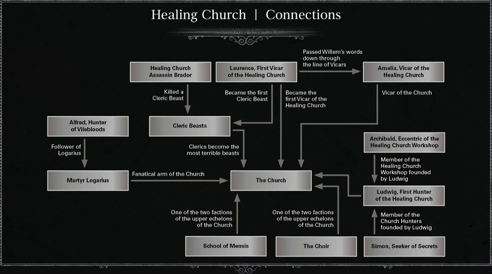 Healing Church Connections