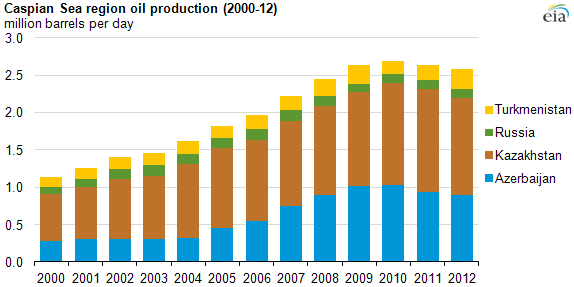 EIA.gov | Caspian Sea Oil Production Data  2000- 2012