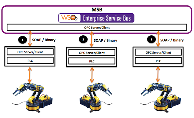 Blog Post] Building a Manufacturing Service Bus (MSB) with WSO2 ESB