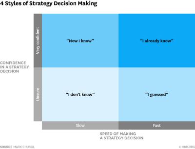strategy styles matrix decision making