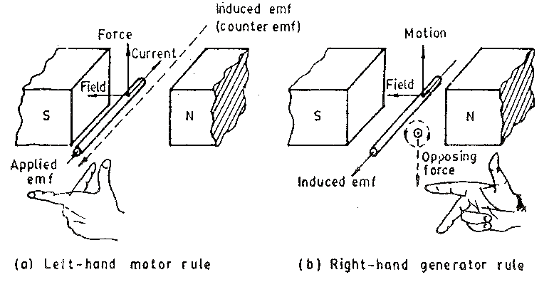 generator from motor principle