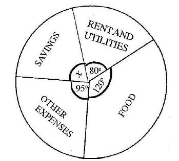 BECE 2014 Mathematics (Maths) Paper 1 Objectives