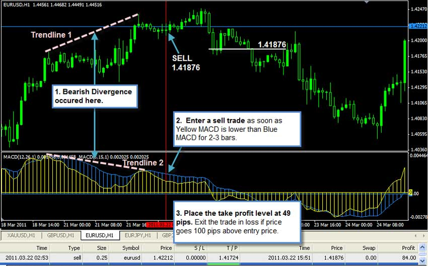 2 macd effortless forex swing trading system