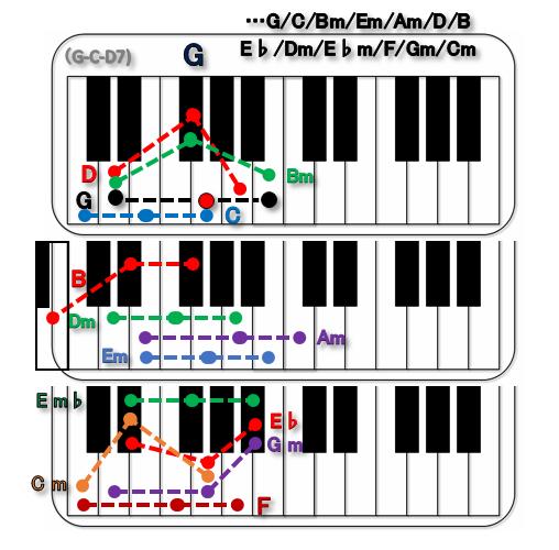 奏 / スキマスイッチ…G-ピアノ - 洋楽&JPOP新曲2014