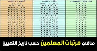 صافي مرتبات المعلمين 2018/2019 حسب تاريخ التعيين