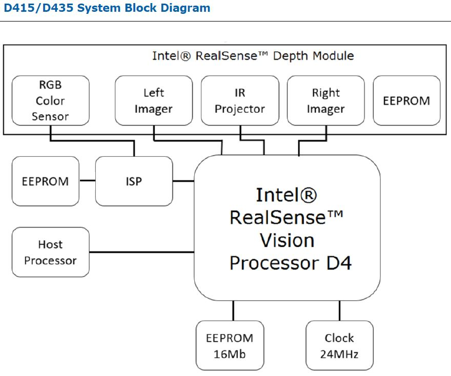 Intel Unveils D400 Realsense Camera Family - F4News