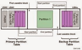 Imagem das partições GPT