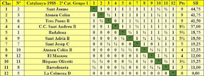 Clasificación final por orden de puntuación del Campeonato de Catalunya 2ª Categoría Grupo 1 1988