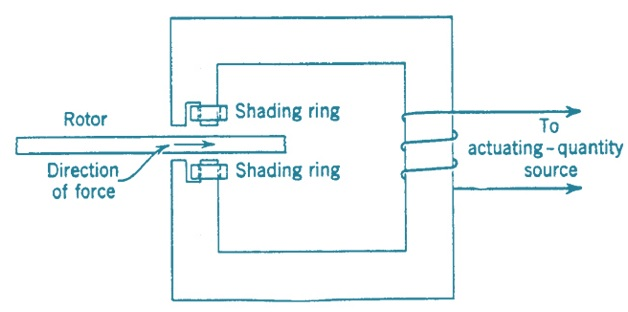 Induction Type Relay – Construction Detail   Electrical Concepts