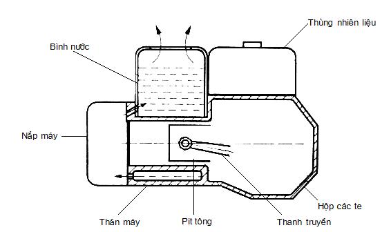 Hệ thống làm mát bằng nước bốc hơi